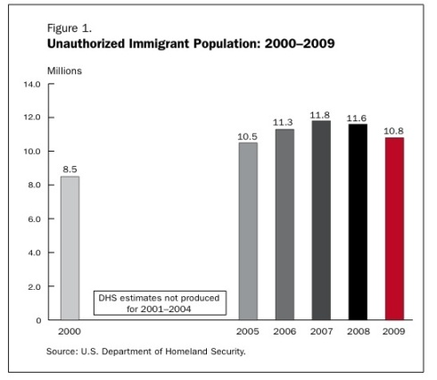 the negative impact of illegal aliens Immigrants evidence for negative effects of such competition ranged from modest to significant, according to the experts who testified, but even those experts who viewed the effects as modest overall found significant effects in occupations such as meatpacking and construction.