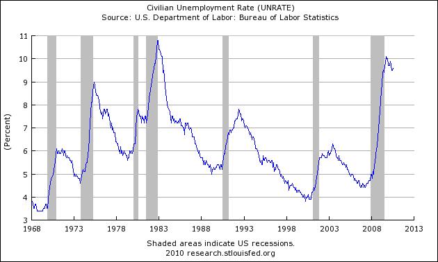 recesión empleo