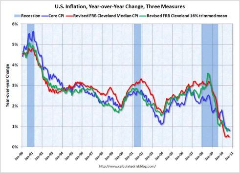 Inflation Sept 2010