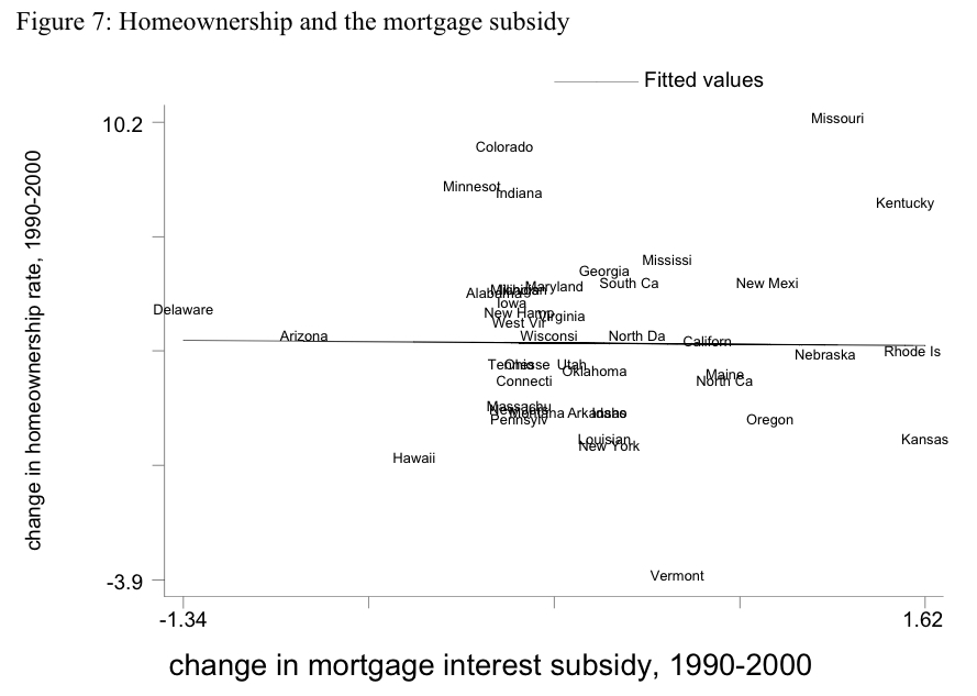 Essay about subsidy graph
